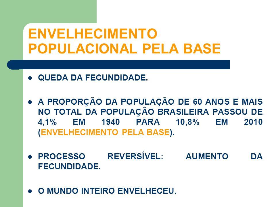 QUEDA DA FECUNDIDADE. A PROPORÇÃO DA POPULAÇÃO DE 60 ANOS E MAIS NO TOTAL DA POPULAÇÃO BRASILEIRA PASSOU DE 4,1% EM 1940 PARA 10,8% EM 2010 (ENVELHECI