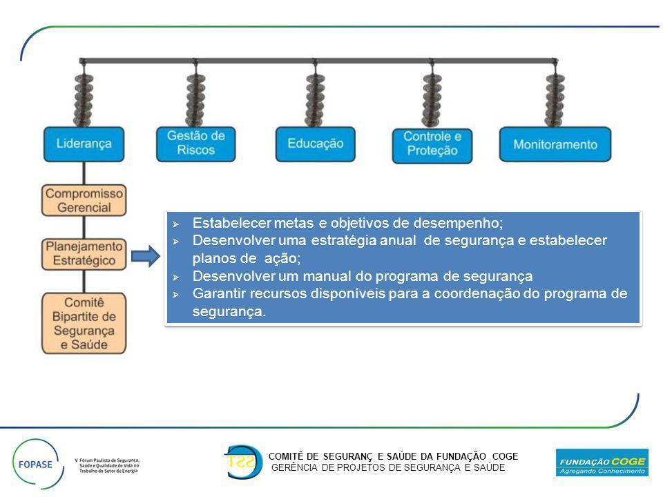 COMITÊ DE SEGURANÇ E SAÚDE DA FUNDAÇÃO COGE GERÊNCIA DE PROJETOS DE SEGURANÇA E SAÚDE Estabelecer metas e objetivos de desempenho; Desenvolver uma est
