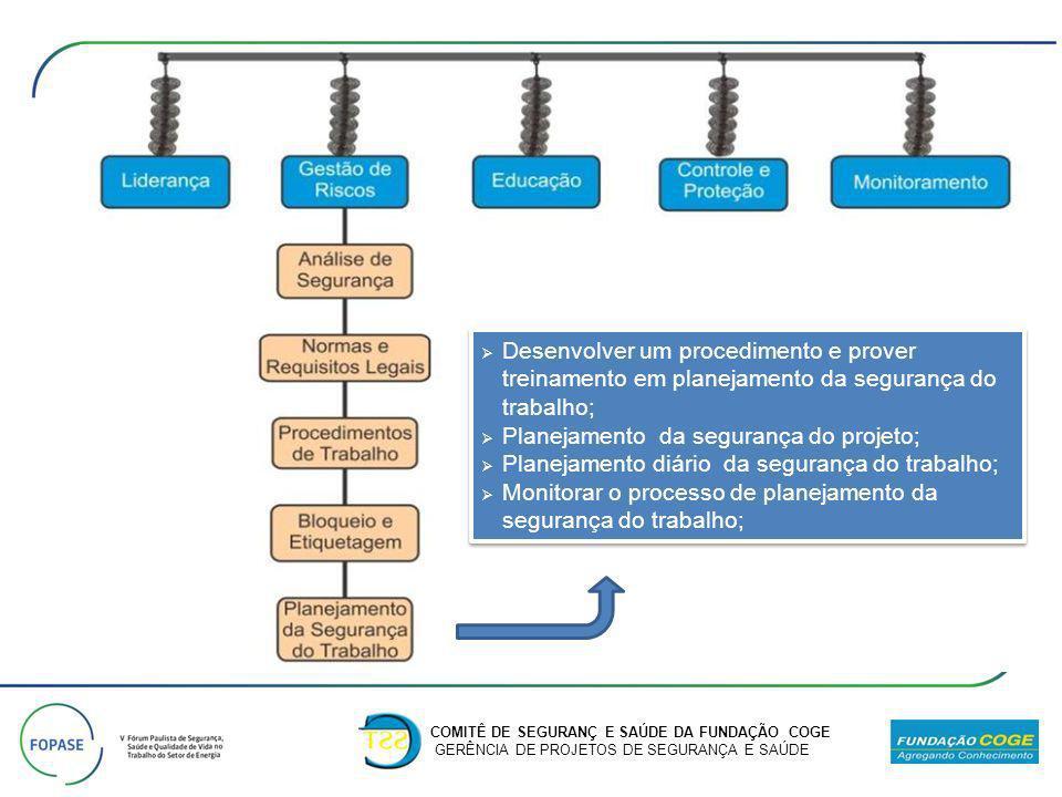 COMITÊ DE SEGURANÇ E SAÚDE DA FUNDAÇÃO COGE GERÊNCIA DE PROJETOS DE SEGURANÇA E SAÚDE Desenvolver um procedimento e prover treinamento em planejamento