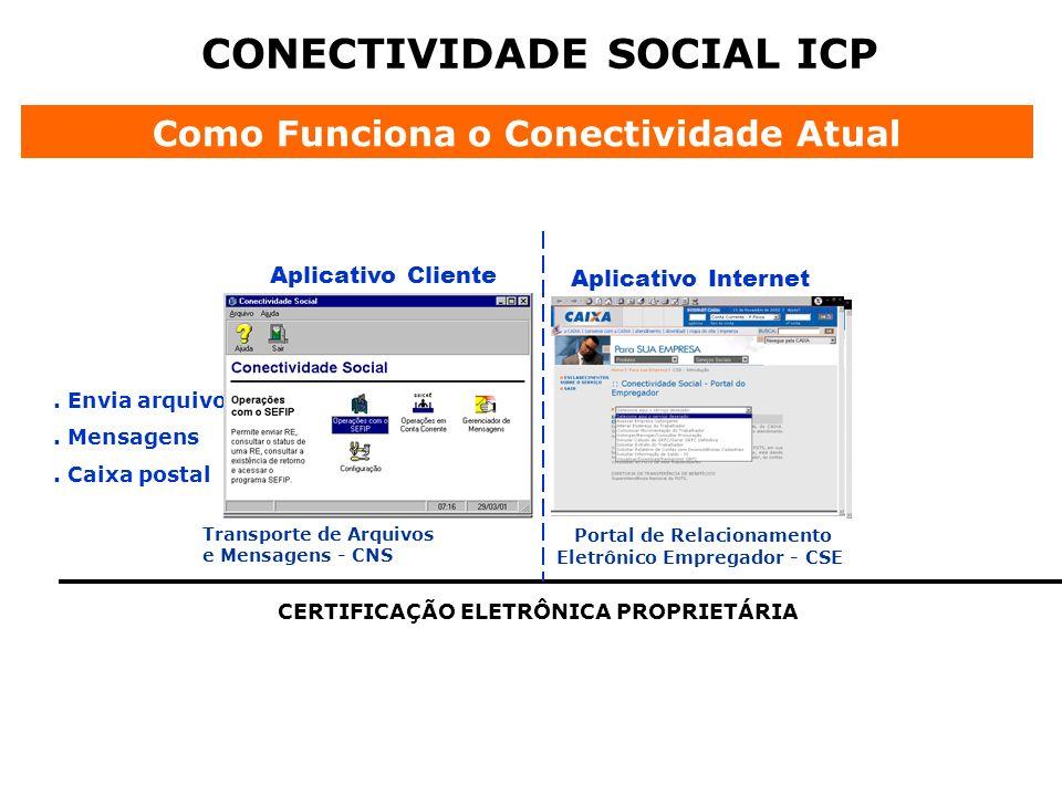 CONECTIVIDADE SOCIAL ICP Como Funciona o Conectividade Atual CERTIFICAÇÃO ELETRÔNICA PROPRIETÁRIA Aplicativo Cliente Aplicativo Internet. Envia arquiv
