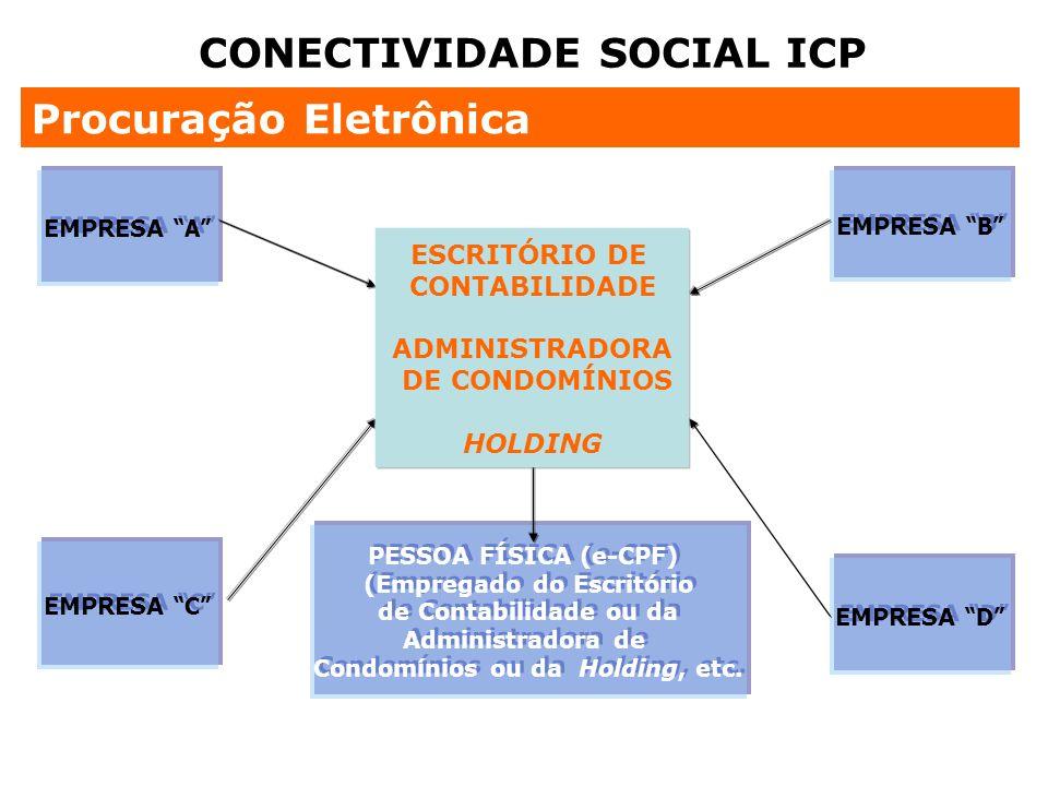 EMPRESA A EMPRESA B EMPRESA D EMPRESA C PESSOA FÍSICA (e-CPF) (Empregado do Escritório de Contabilidade ou da Administradora de Condomínios ou da Hold