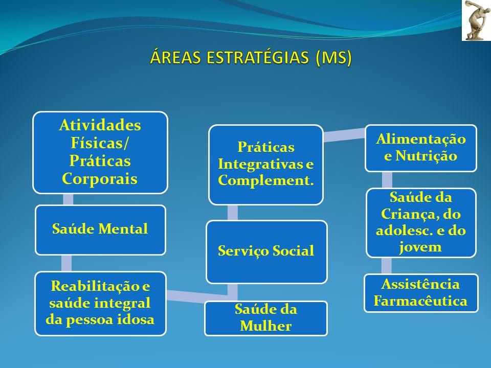 Atividades Físicas/ Práticas Corporais Saúde Mental Adolescente e Adulto Saúde da Mulher Serviço Social Práticas Integrativas e Complementares Aliment