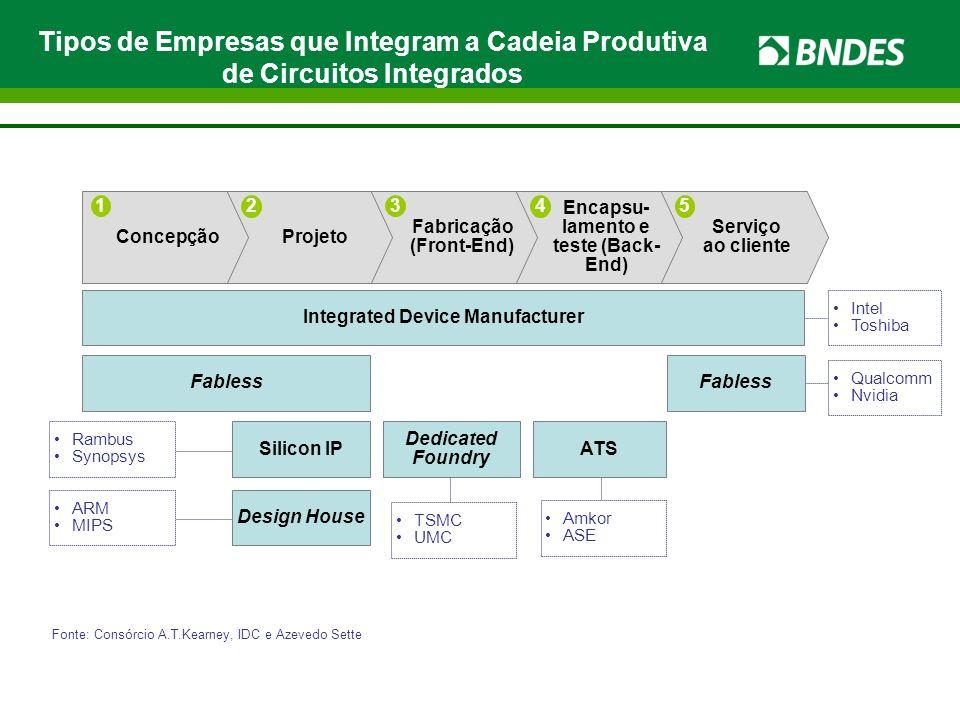 Tipos de Empresas que Integram a Cadeia Produtiva de Circuitos Integrados Serviço ao cliente Encapsu- lamento e teste (Back- End) Fabricação (Front-En