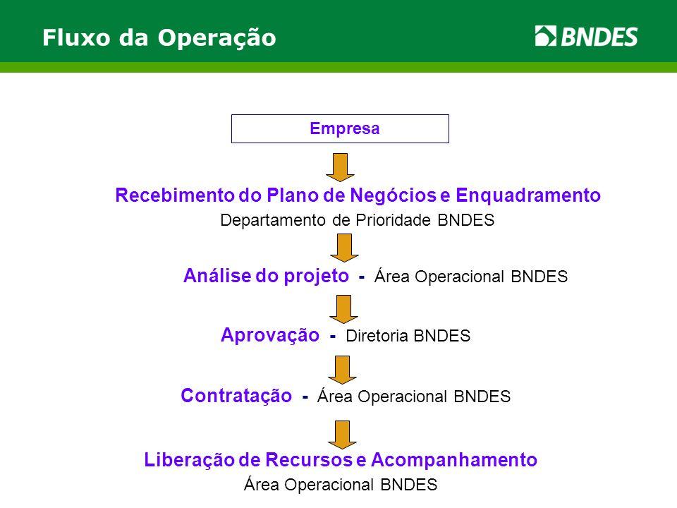 Fluxo da Operação Recebimento do Plano de Negócios e Enquadramento Departamento de Prioridade BNDES Análise do projeto - Área Operacional BNDES Aprovação - Diretoria BNDES Contratação - Área Operacional BNDES Liberação de Recursos e Acompanhamento Área Operacional BNDES Empresa
