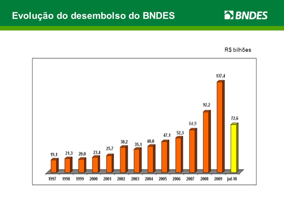 Evolução do desembolso do BNDES R$ bilhões