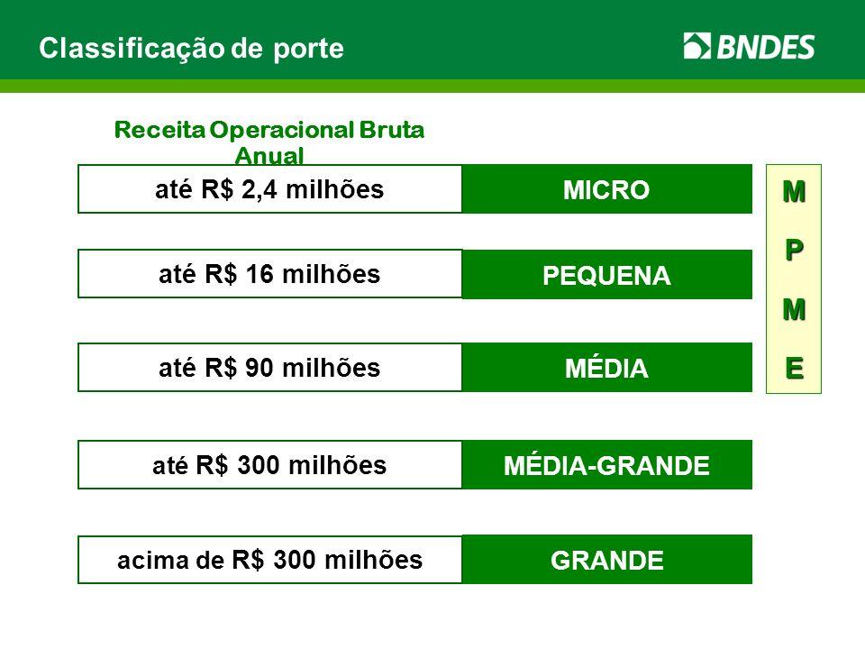 Classificação de porte MICRO até R$ 2,4 milhões PEQUENA até R$ 16 milhões MÉDIA até R$ 90 milhões MÉDIA-GRANDE até R$ 300 milhões Receita Operacional Bruta Anual MPME GRANDE acima de R$ 300 milhões