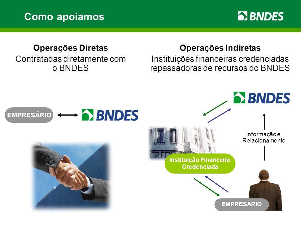 Como apoiamos Operações Diretas Contratadas diretamente com o BNDES EMPRESÁRIO Instituição Financeira Credenciada EMPRESÁRIO Operações Indiretas Instituições financeiras credenciadas repassadoras de recursos do BNDES Informação e Relacionamento