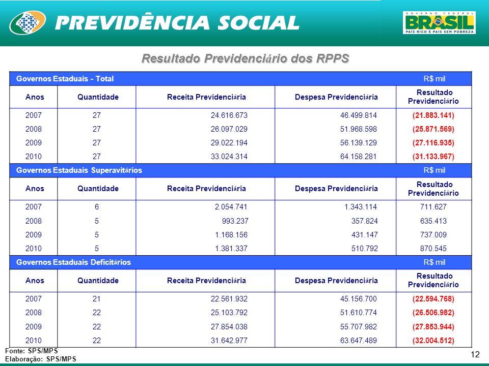 12 Resultado Previdenci á rio dos RPPS Fonte: SPS/MPS Elaboração: SPS/MPS Governos Estaduais - Total R$ mil Anos Quantidade Receita Previdenci á ria D