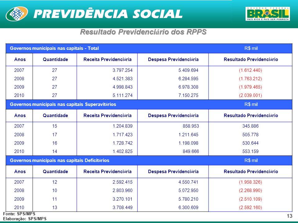 13 Resultado Previdenci á rio dos RPPS Fonte: SPS/MPS Elaboração: SPS/MPS Governos municipais nas capitais - Total R$ mil Anos Quantidade Receita Prev