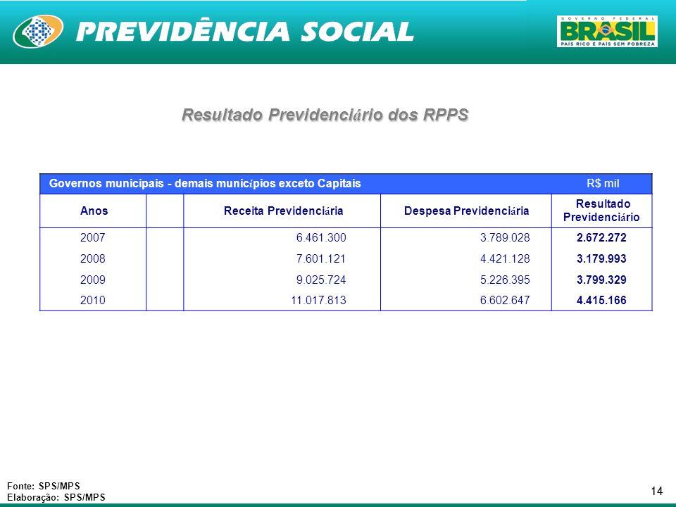 14 Resultado Previdenci á rio dos RPPS Fonte: SPS/MPS Elaboração: SPS/MPS Governos municipais - demais munic í pios exceto Capitais R$ mil Anos Receit