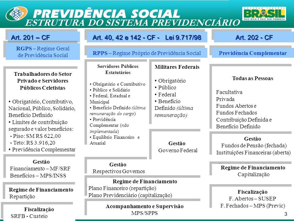 33 Regime de Financiamento Repartição Regime de Financiamento Repartição ESTRUTURA DO SISTEMA PREVIDENCIÁRIO Art. 201 – CF Art. 40, 42 e 142 - CF - Le