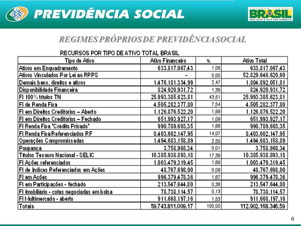 77 RECURSOS DOS RPPS Ativos Totais: ~ R$ 150 bilhões R$ 60 bilhões em aplicações no mercado financeiro Restante representado por outros ativos: imóveis e royalties principalmente