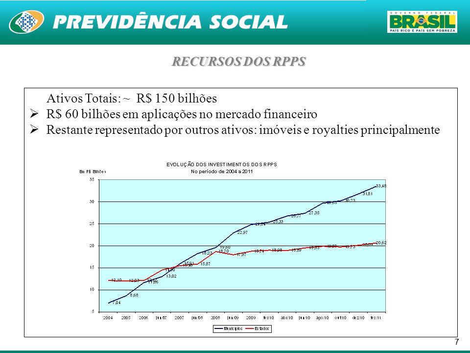 77 RECURSOS DOS RPPS Ativos Totais: ~ R$ 150 bilhões R$ 60 bilhões em aplicações no mercado financeiro Restante representado por outros ativos: imóvei