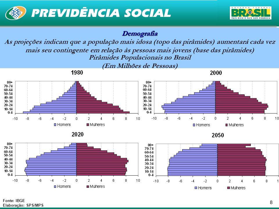88 Pirâmides Populacionais no Brasil (Em Milhões de Pessoas) Pirâmides Populacionais no Brasil (Em Milhões de Pessoas) Fonte: IBGE Elaboração: SPS/MPS