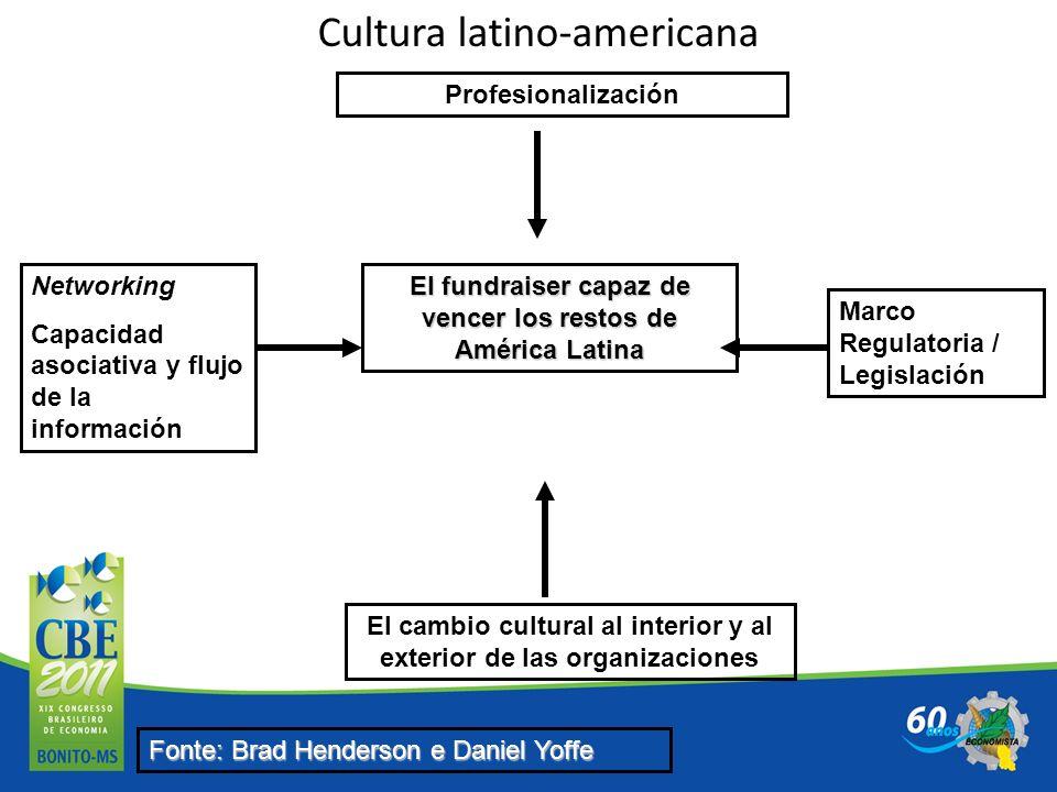 Cultura latino-americana El fundraiser capaz de vencer los restos de América Latina Profesionalización El cambio cultural al interior y al exterior de