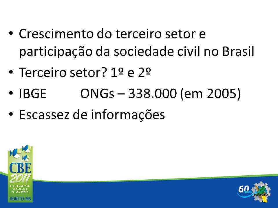 Crescimento do terceiro setor e participação da sociedade civil no Brasil Terceiro setor? 1º e 2º IBGE ONGs – 338.000 (em 2005) Escassez de informaçõe