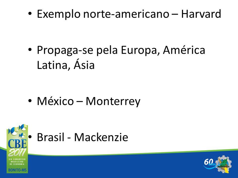 Exemplo norte-americano – Harvard Propaga-se pela Europa, América Latina, Ásia México – Monterrey Brasil - Mackenzie