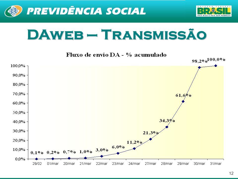 12 DAweb – Transmissão