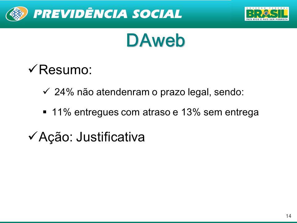 14 DAweb Resumo: 24% não atendenram o prazo legal, sendo: 11% entregues com atraso e 13% sem entrega Ação: Justificativa