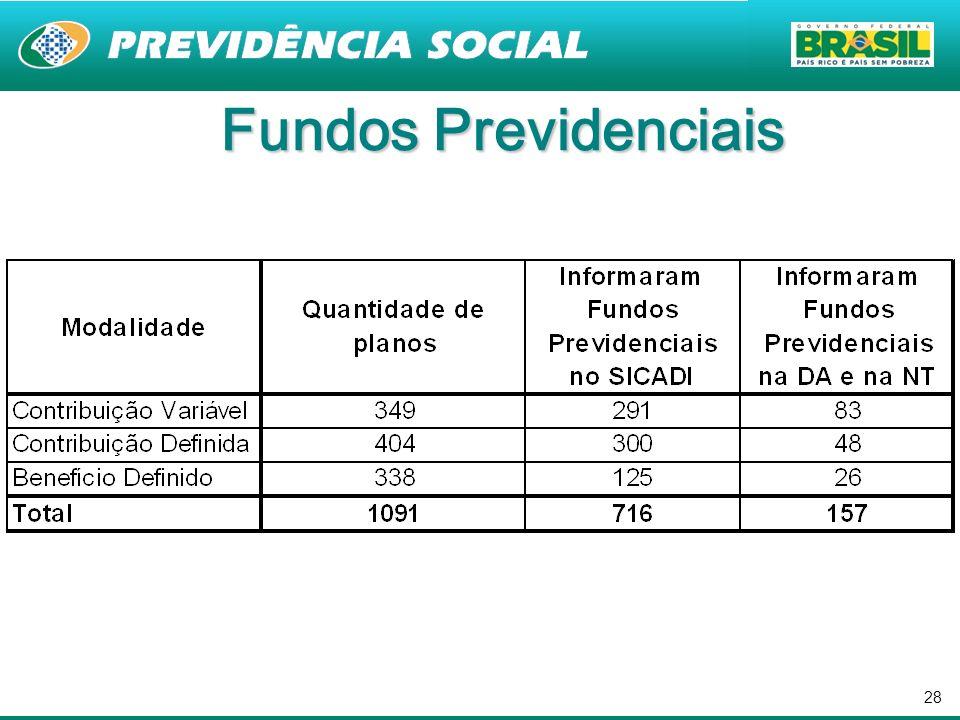 28 Fundos Previdenciais