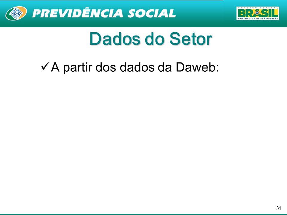 31 Dados do Setor A partir dos dados da Daweb: