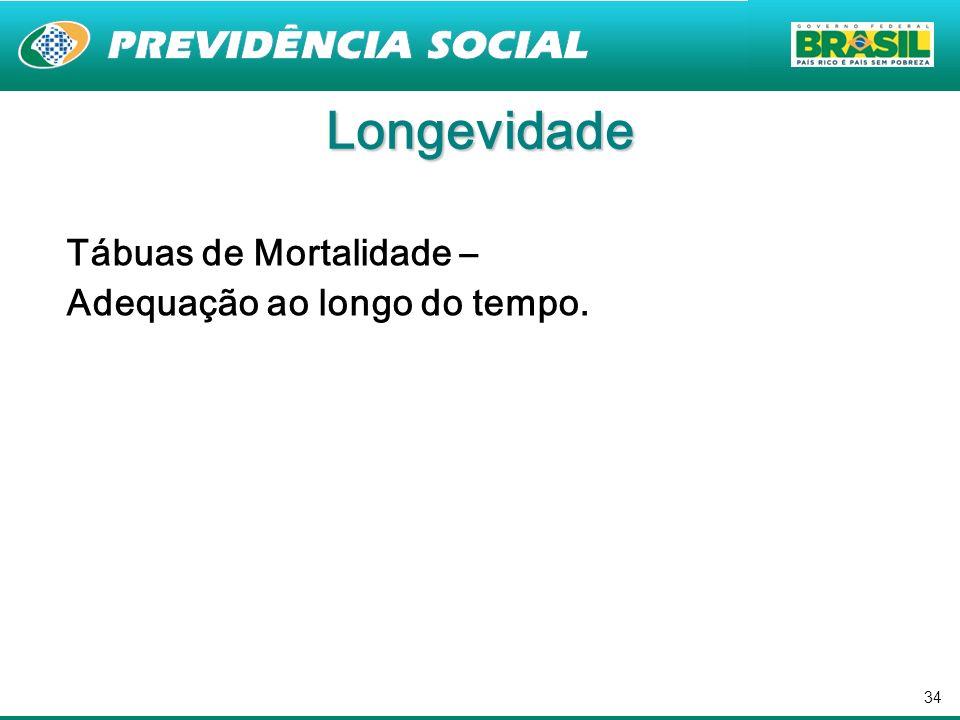 34 Tábuas de Mortalidade – Adequação ao longo do tempo. Longevidade