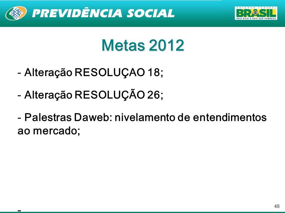 48 Metas 2012 - Alteração RESOLUÇAO 18; - Alteração RESOLUÇÃO 26; - Palestras Daweb: nivelamento de entendimentos ao mercado; -