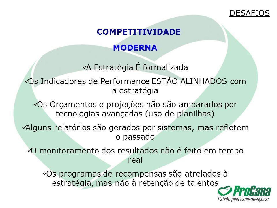 DESAFIOS COMPETITIVIDADE MODERNA A Estratégia É formalizada Os Indicadores de Performance ESTÃO ALINHADOS com a estratégia Os Orçamentos e projeções n
