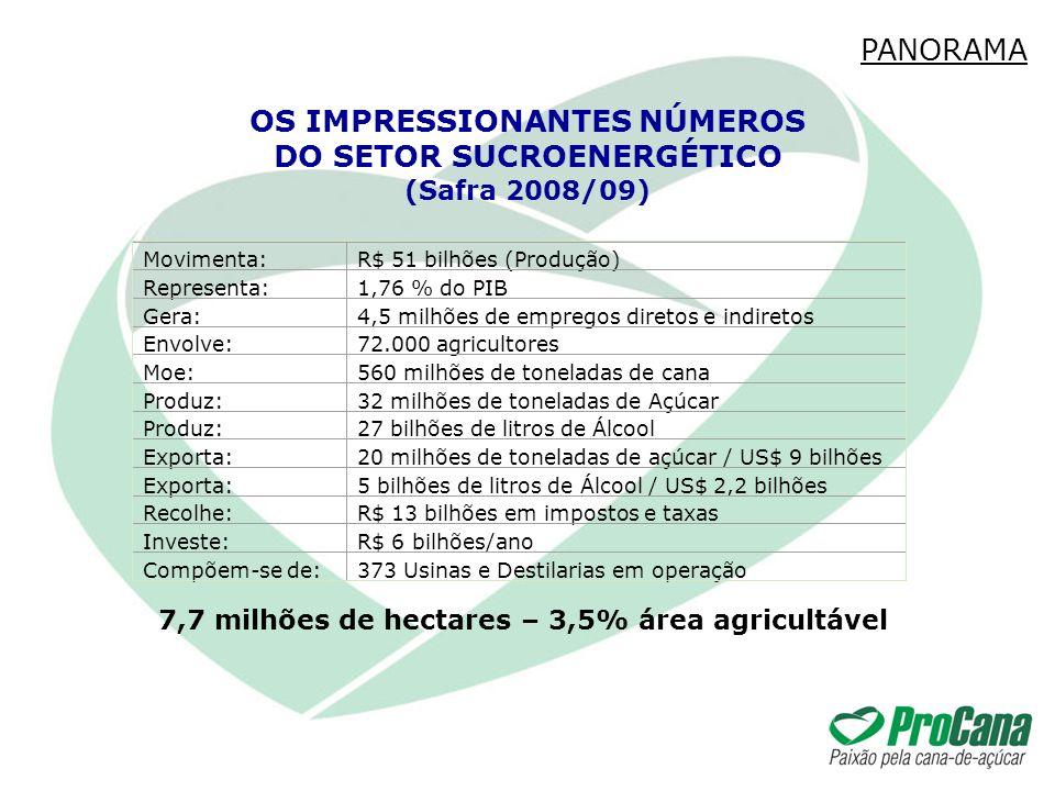 Movimenta:R$ 51 bilhões (Produção) Representa:1,76 % do PIB Gera:4,5 milhões de empregos diretos e indiretos Envolve:72.000 agricultores Moe:560 milhõ