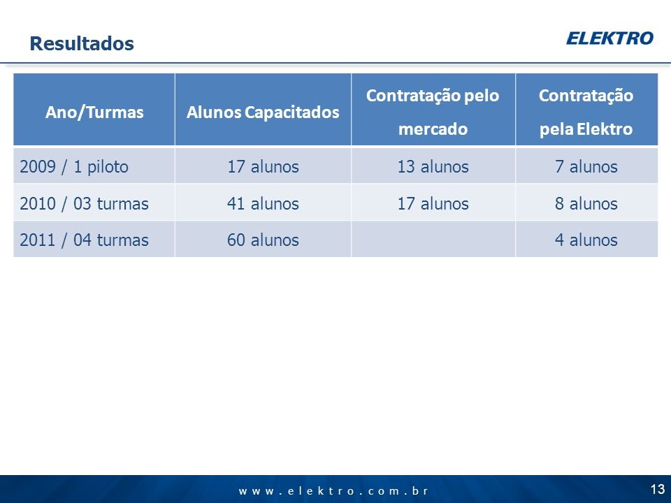 www.elektro.com.br Resultados Ano/TurmasAlunos Capacitados Contratação pelo mercado Contratação pela Elektro 2009 / 1 piloto17 alunos13 alunos7 alunos