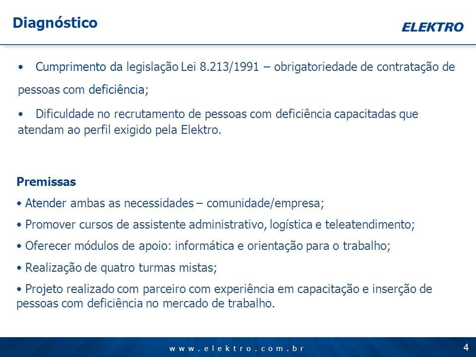 www.elektro.com.br Cumprimento da legislação Lei 8.213/1991 – obrigatoriedade de contratação de pessoas com deficiência; Dificuldade no recrutamento d