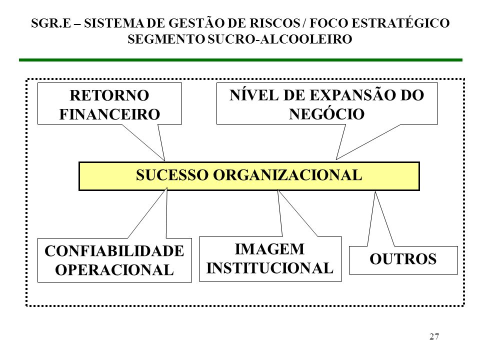 26 (3) SGR.E – SISTEMA DE GESTÃO DE RISCOS / FOCO ESTRATÉGICO (3.2) Como inserir o SGR no SGO Estabelecer os fatores de sucesso organizacional SGR.E –
