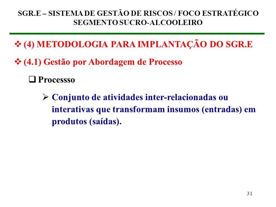 30 (4) METODOLOGIA PARA IMPLANTAÇÃO DO SGR.E (4.1) Gestão por Abordagem de Processo Modus operandi das organizações Transformam insumos (entradas) em
