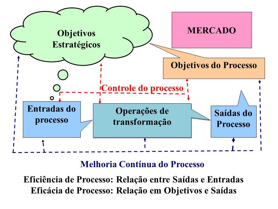 33 (4) METODOLOGIA PARA IMPLANTAÇÃO DO SGR.E (4.1) Gestão por Abordagem de Processo Diagrama de processo SGR.E – SISTEMA DE GESTÃO DE RISCOS / FOCO ES