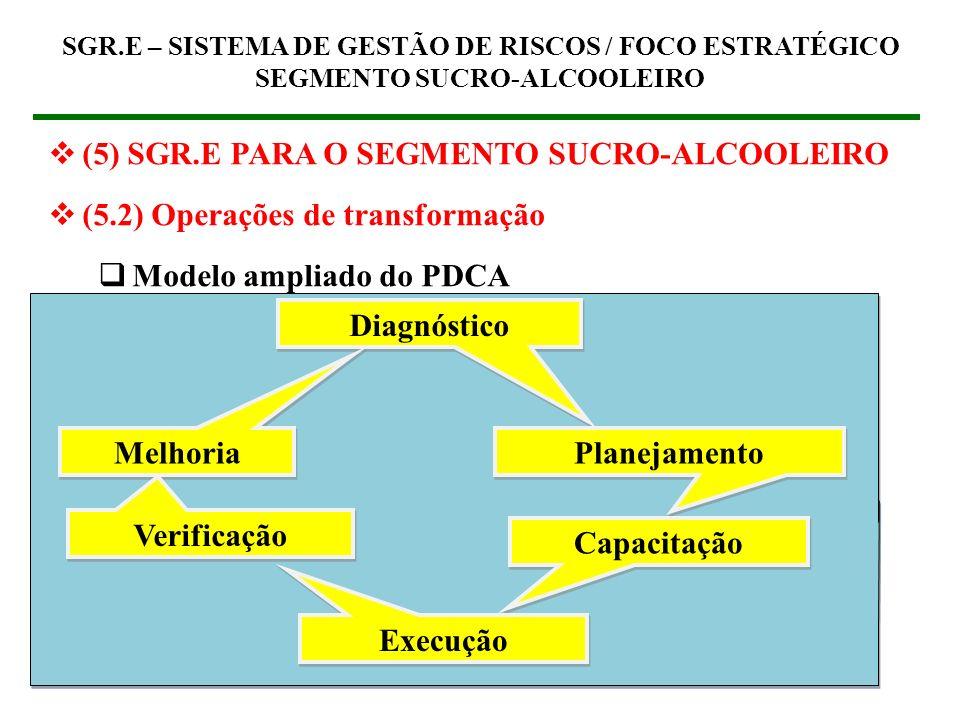 37 (5) SGR.E PARA O SEGMENTO SUCRO-ALCOOLEIRO (5.2) Operações de transformação Modelo ampliado do PDCA SGR.E – SISTEMA DE GESTÃO DE RISCOS / FOCO ESTR