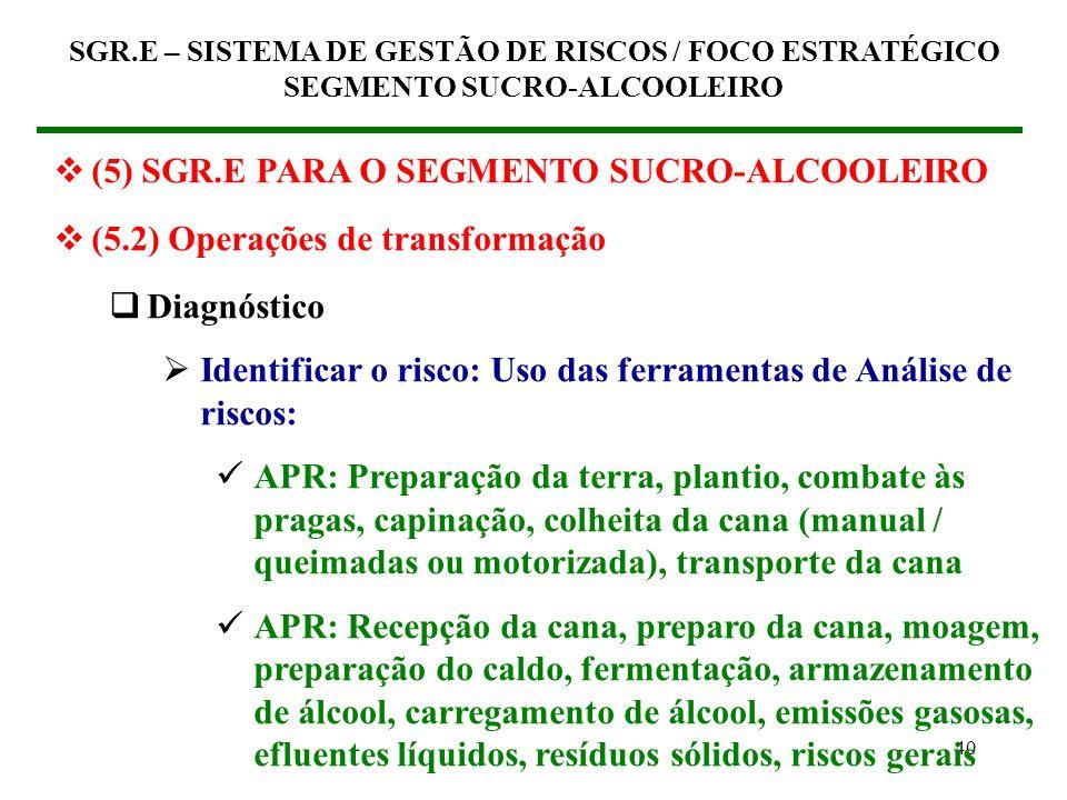 39 (5) SGR.E PARA O SEGMENTO SUCRO-ALCOOLEIRO (5.2) Operações de transformação Diagnóstico Caracterizar o empreendimento Conhecer o negócio Conhecer o