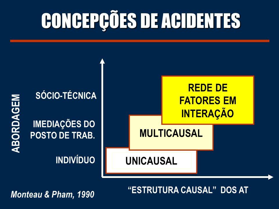 UNICAUSAL INDIVÍDUO CONCEPÇÕES DE ACIDENTES ESTRUTURA CAUSAL DOS AT MULTICAUSAL IMEDIAÇÕES DO POSTO DE TRAB.