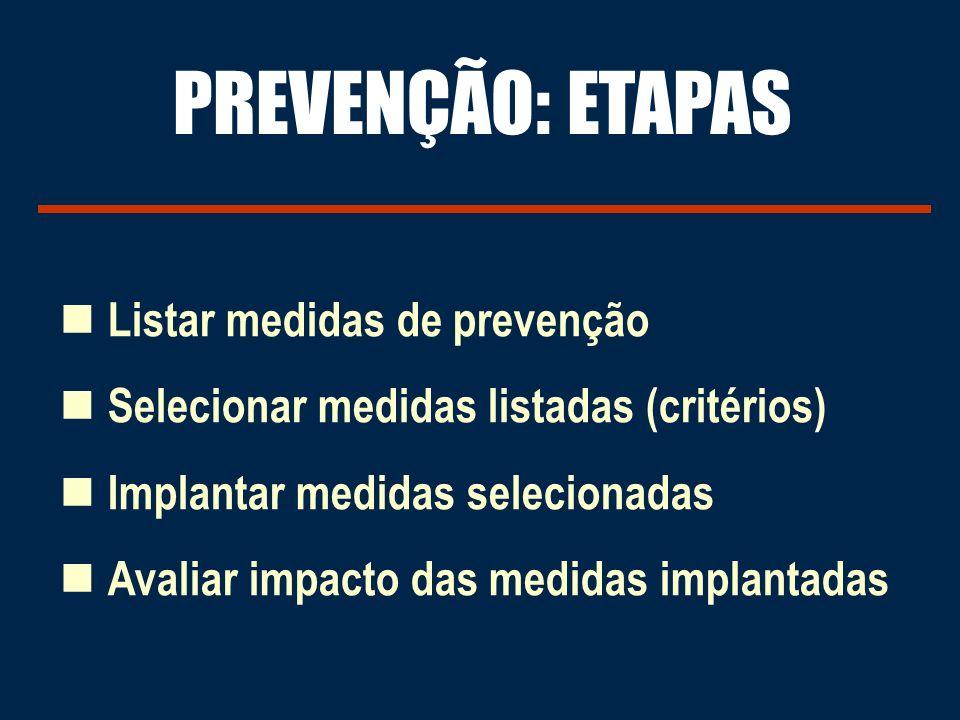 Listar medidas de prevenção Selecionar medidas listadas (critérios) Implantar medidas selecionadas Avaliar impacto das medidas implantadas PREVENÇÃO: ETAPAS