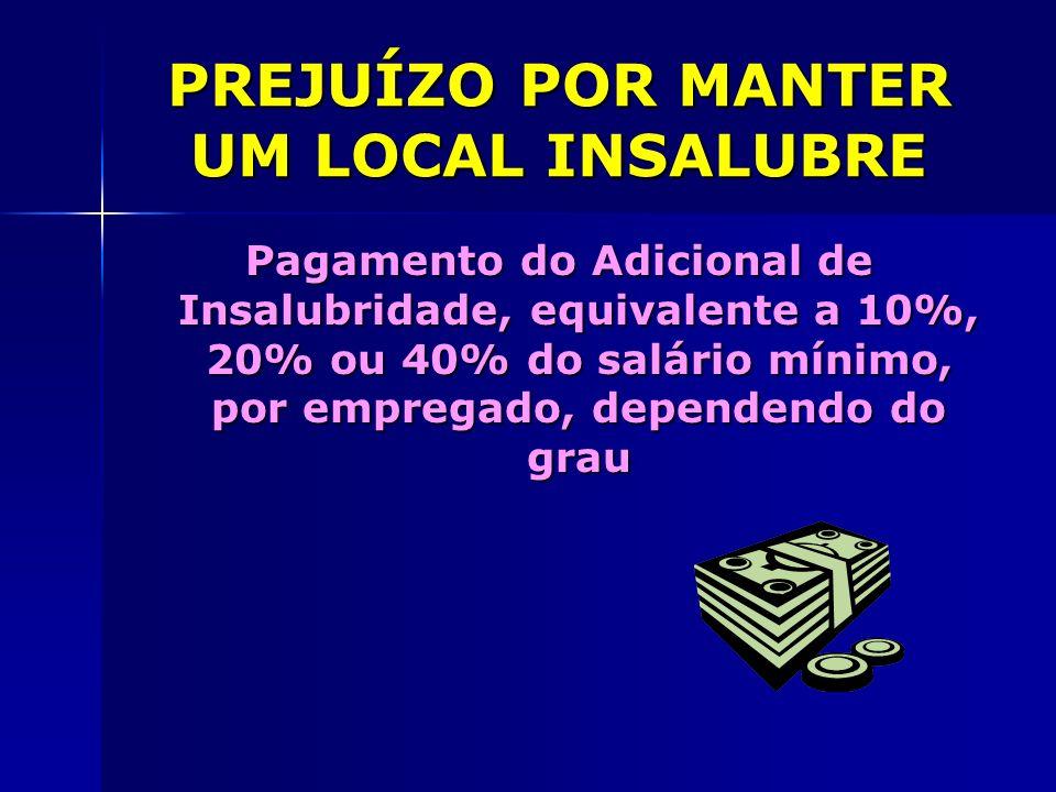 PREJUÍZO POR MANTER UM LOCAL INSALUBRE Pagamento do Adicional de Insalubridade, equivalente a 10%, 20% ou 40% do salário mínimo, por empregado, depend