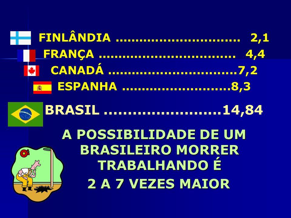 GASTOS EM 2003 DA PREVIDÊNCIA SOCIAL COM ACIDENTES DO TRABALHO (PAGAMENTO DE BENEFÍCIOS) 8.200.000.000,00 (OITO BILHÕES E DUZENTOS MILHÕES DE REAIS) Esses valores atingem apenas o setor formal de trabalho.