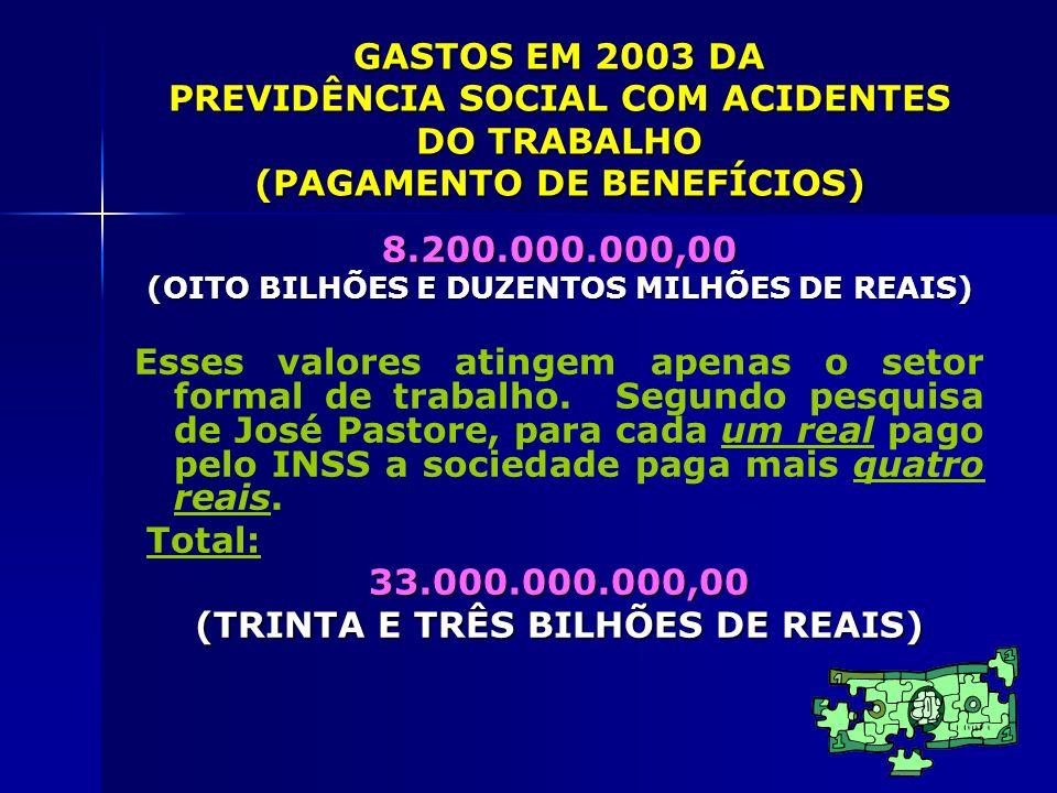 GASTOS EM 2003 DA PREVIDÊNCIA SOCIAL COM ACIDENTES DO TRABALHO (PAGAMENTO DE BENEFÍCIOS) 8.200.000.000,00 (OITO BILHÕES E DUZENTOS MILHÕES DE REAIS) E