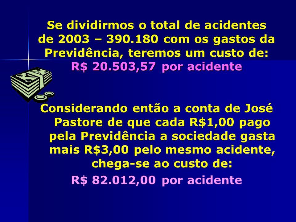 R$ 20.503,57 por acidente Se dividirmos o total de acidentes de 2003 – 390.180 com os gastos da Previdência, teremos um custo de: R$ 20.503,57 por aci