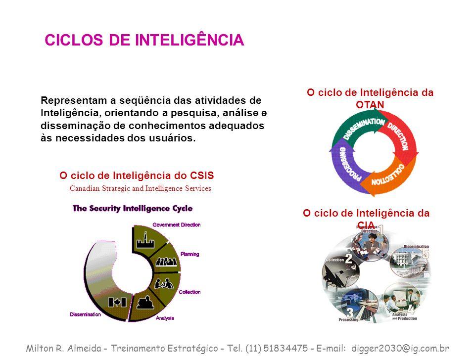 O ciclo de Inteligência da CIA O ciclo de Inteligência do CSIS Canadian Strategic and Intelligence Services O ciclo de Inteligência da OTAN Representa