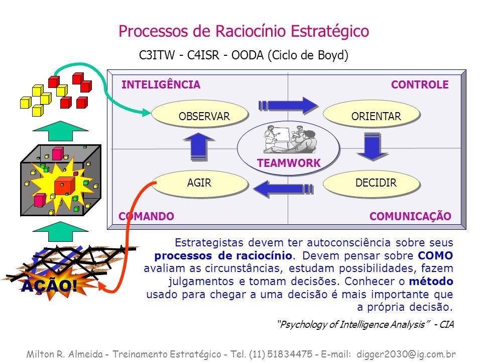 Estrategistas devem ter autoconsciência sobre seus processos de raciocínio. Devem pensar sobre COMO avaliam as circunstâncias, estudam possibilidades,