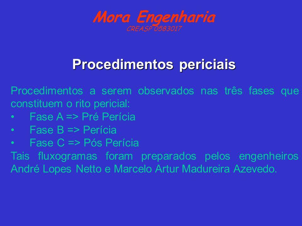 Procedimentos a serem observados nas três fases que constituem o rito pericial: Fase A => Pré Perícia Fase B => Perícia Fase C => Pós Perícia Tais flu