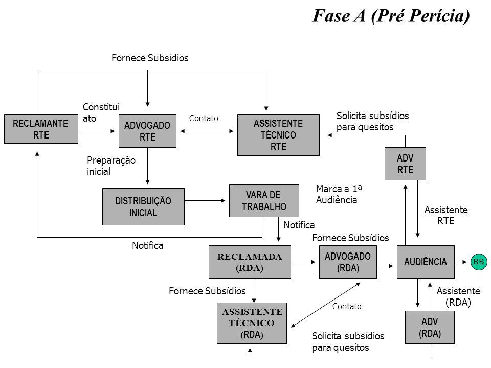RECLAMANTE RTE DISTRIBUIÇÃO INICIAL VARA DE TRABALHO ASSISTENTE TÉCNICO ( RDA ) ASSISTENTE TÉCNICO RTE ADV (RDA) ADV RTE Fase A (Pré Perícia) ADVOGADO
