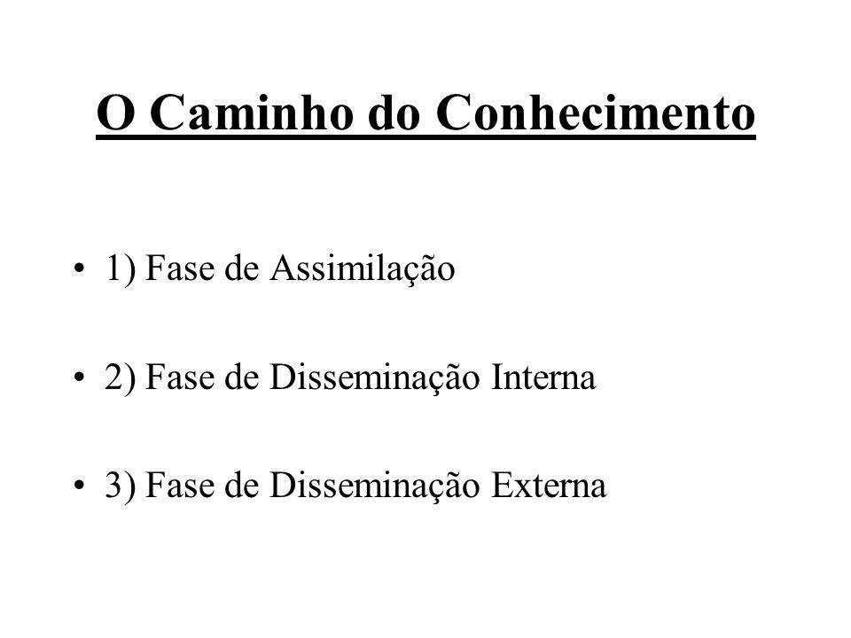 O Caminho do Conhecimento 1) Fase de Assimilação 2) Fase de Disseminação Interna 3) Fase de Disseminação Externa