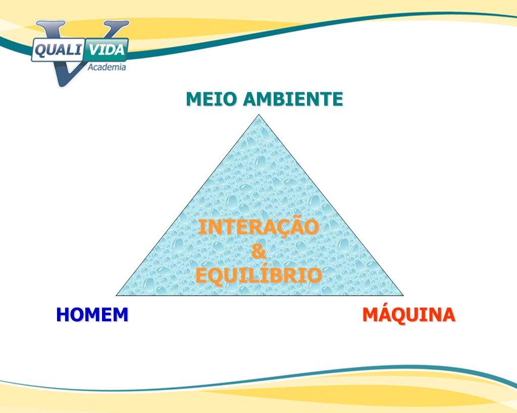 INTERAÇÃO&EQUILÍBRIO HOMEM MEIO AMBIENTE MÁQUINA