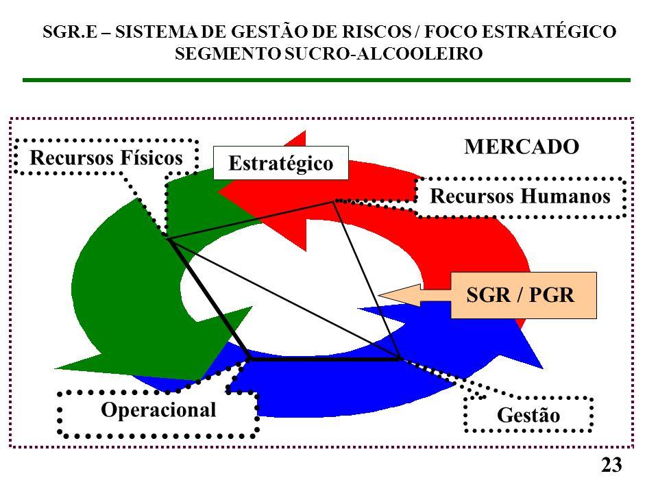 SGR.E – SISTEMA DE GESTÃO DE RISCOS / FOCO ESTRATÉGICO SEGMENTO SUCRO-ALCOOLEIRO 22 Estratégico MERCADO Recursos Humanos Gestão Operacional Recursos F
