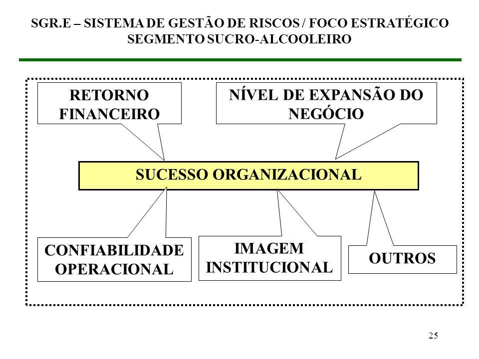 24 (3) SGR.E – SISTEMA DE GESTÃO DE RISCOS / FOCO ESTRATÉGICO (3.2) Como inserir o SGR no SGO Estabelecer os fatores de sucesso organizacional SGR.E –